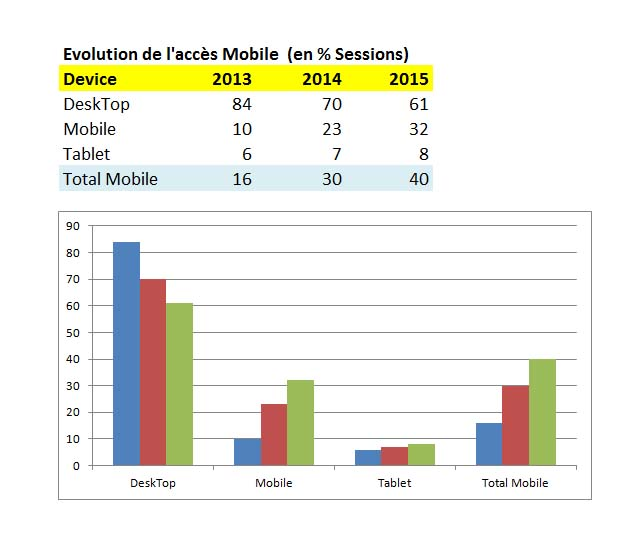 evolutionacces-mobile-audience-siteweb-092015